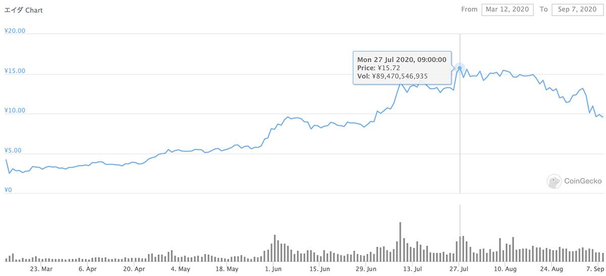 2020年3月12日〜2020年9月7日 ADAのチャート(引用:coingecko.com)