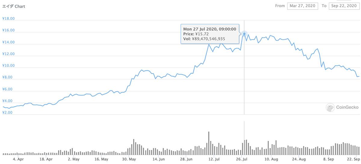 2020年3月27日〜2020年9月22日 ADAのチャート(引用:coingecko.com)