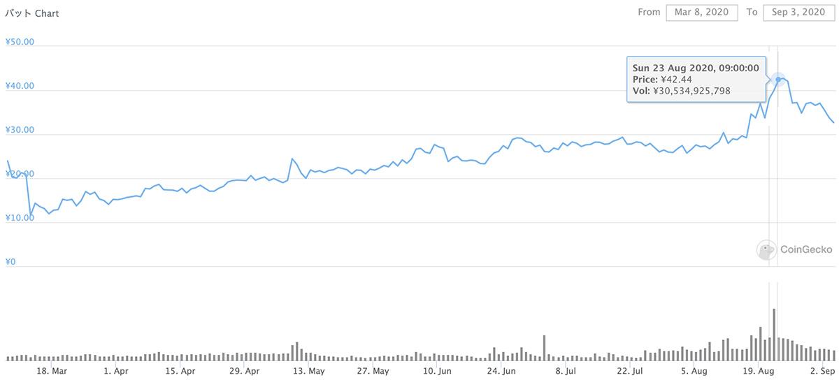 2020年3月8日〜2020年9月3日 BATのチャート(画像:coingecko.com)