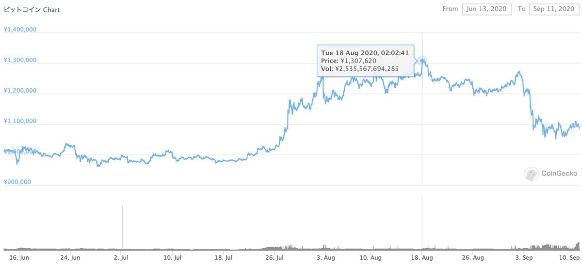 2020年6月13日〜2020年9月11日 BTCのチャート(引用:coingecko.com)
