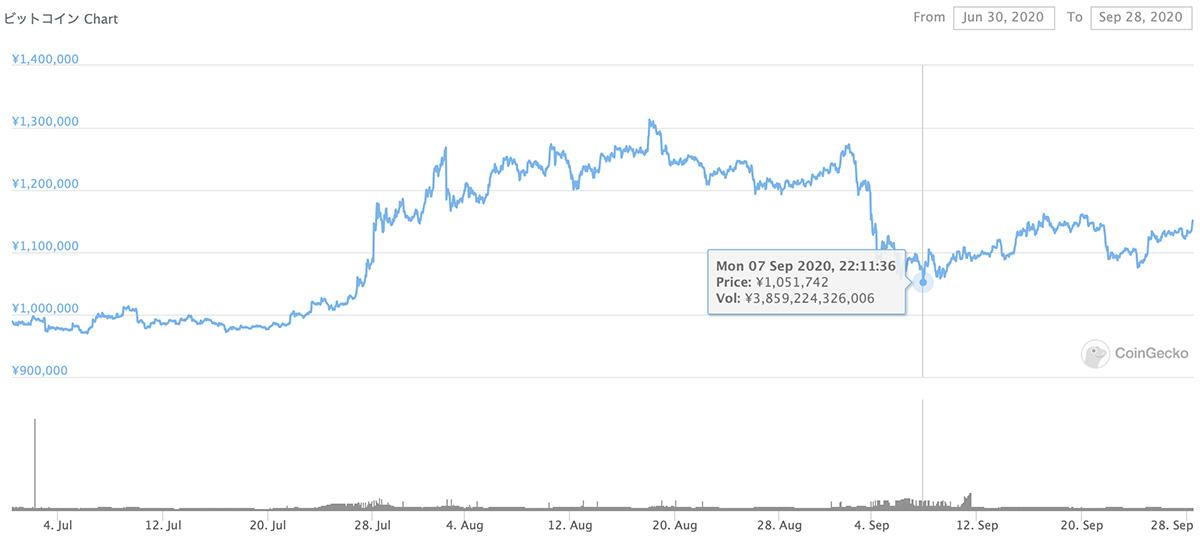 2020年6月30日〜2020年9月28日 BTCのチャート(引用:coingecko.com)