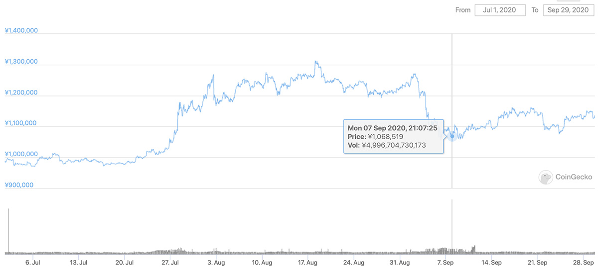2020年7月1日〜2020年9月29日 BTCのチャート(引用:coingecko.com)