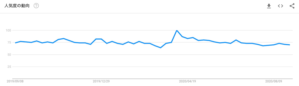 2019年9月8日〜2020年9月8日 Google検索における「MONA」の人気度動向(画像:Google Trends)