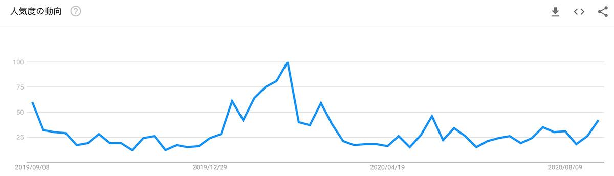 2019年9月8日〜2020年9月8日 Google検索における「モナコイン」の人気度動向(画像:Google Trends)