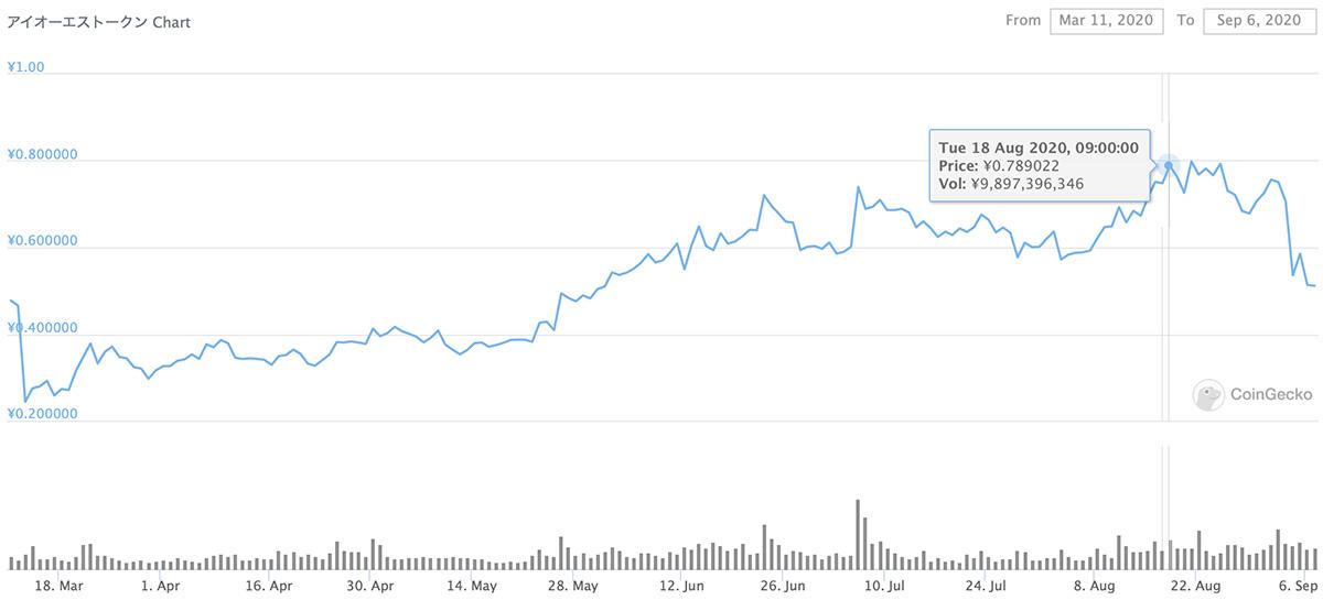 2020年3月11日〜2020年9月6日 IOSTのチャート(画像:CoinGecko)