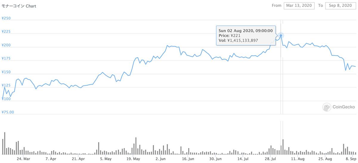 2020年3月13日〜2020年9月8日 MONAのチャート(画像:CoinGecko)