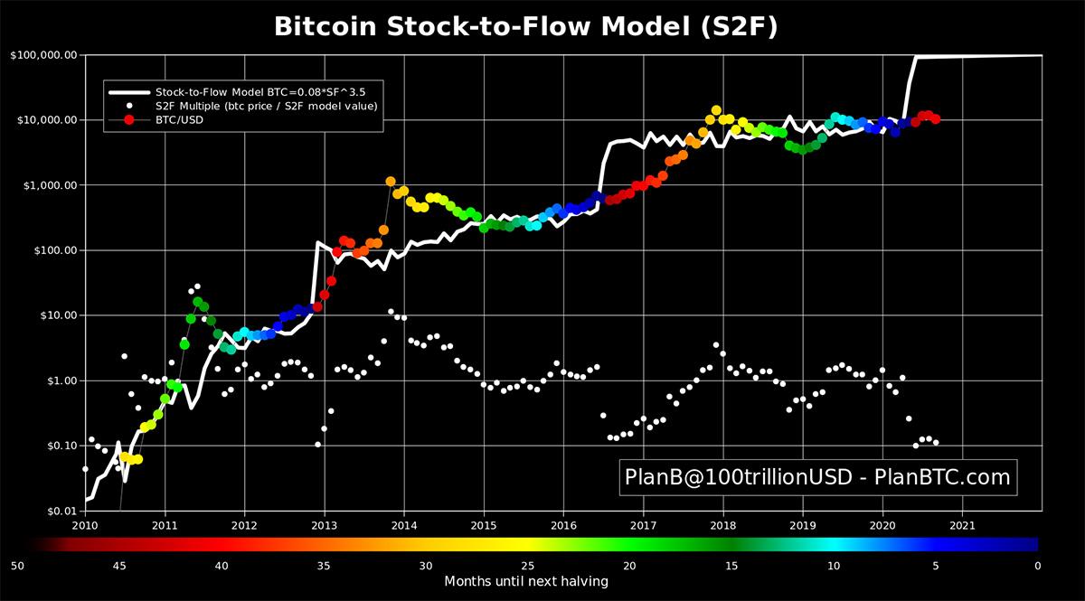 PlanB氏のビットコインS2Fモデル