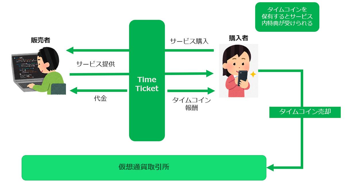 タイムチケットを買うとコインがもらえる「タイムマイニング」(画像:TimeTicket)