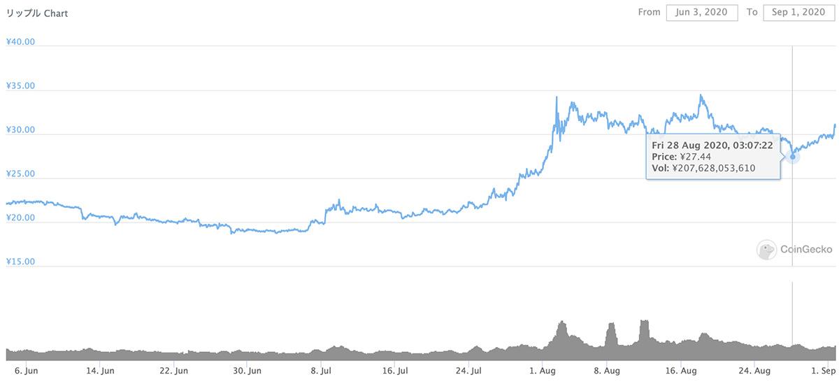 2020年6月3日〜2020年9月1日 XRPのチャート(引用:coingecko.com)