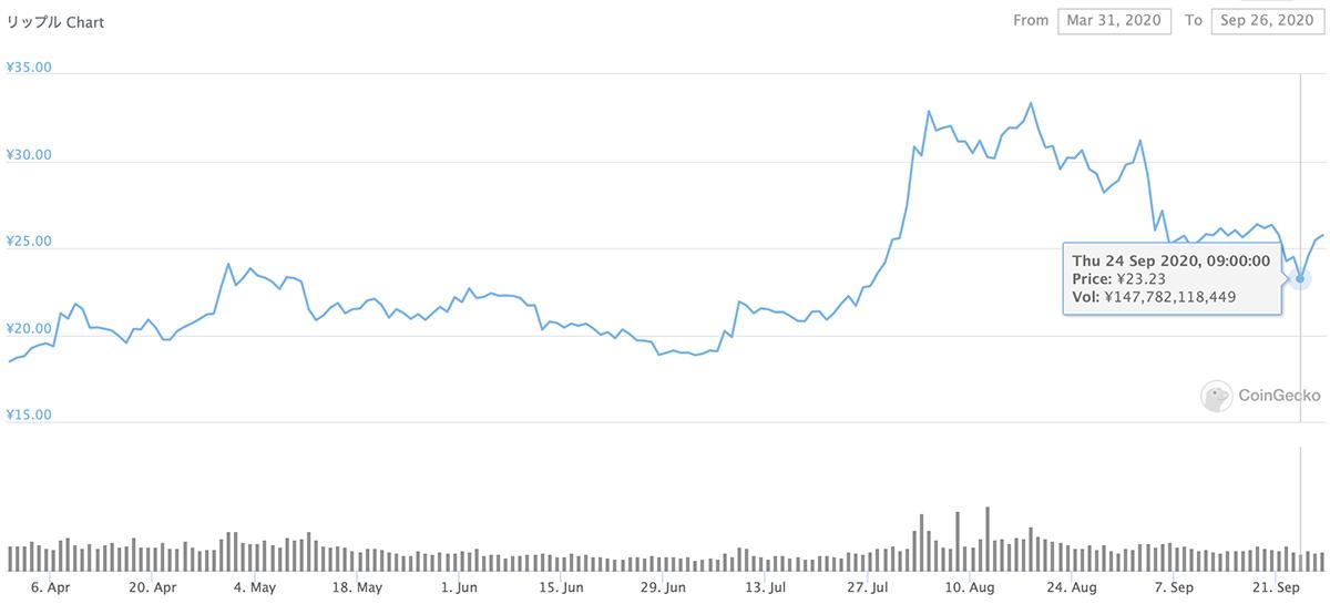 2020年3月31日〜2020年9月26日 XRPのチャート(引用:coingecko.com)