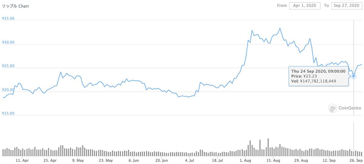 2020年4月1日〜2020年9月27日 XRPのチャート(引用:coingecko.com)