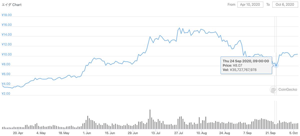 2020年4月10日〜2020年10月6日 ADAのチャート(引用:coingecko.com)