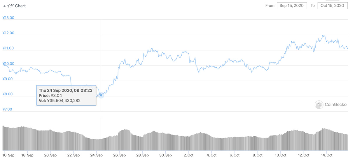 2020年9月15日〜2020年10月15日 ADAのチャート(引用:coingecko.com)