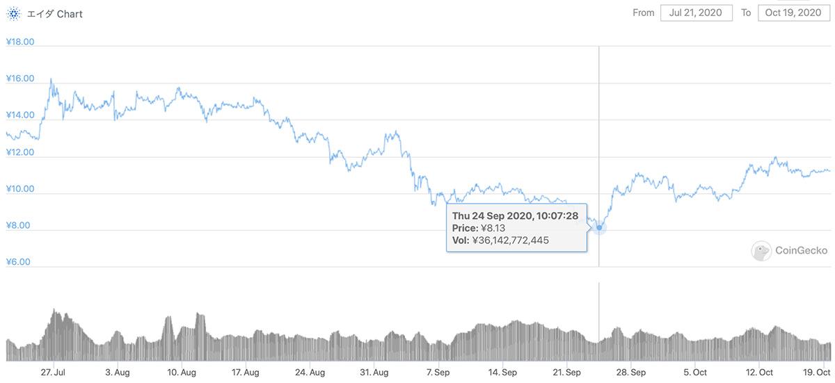 2020年7月21日〜2020年10月19日 ADAのチャート(引用:coingecko.com)
