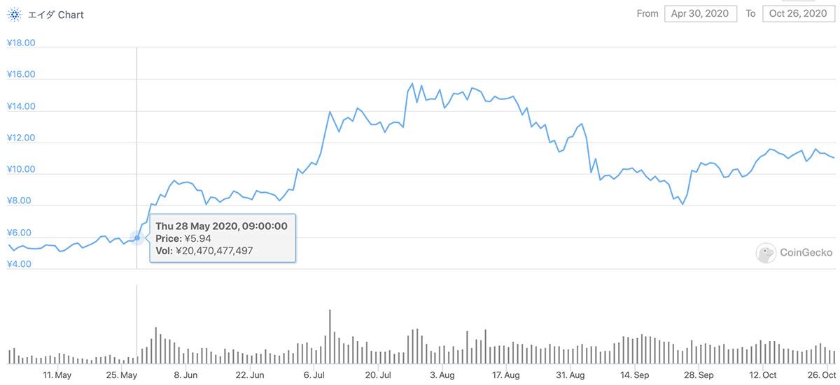 2020年4月30日〜2020年10月26日 ADAのチャート(引用:coingecko.com)