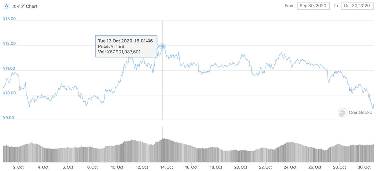 2020年9月30日〜2020年10月30日 ADAのチャート(引用:coingecko.com)