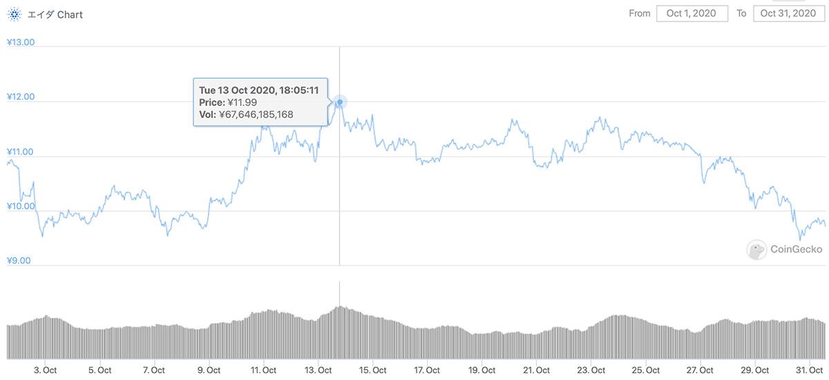 2020年10月1日〜2020年10月1日 ADAのチャート(引用:coingecko.com)