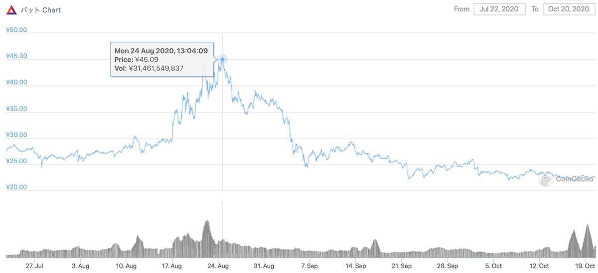 2020年7月22日〜2020年10月20日 BATのチャート(画像:coingecko.com)