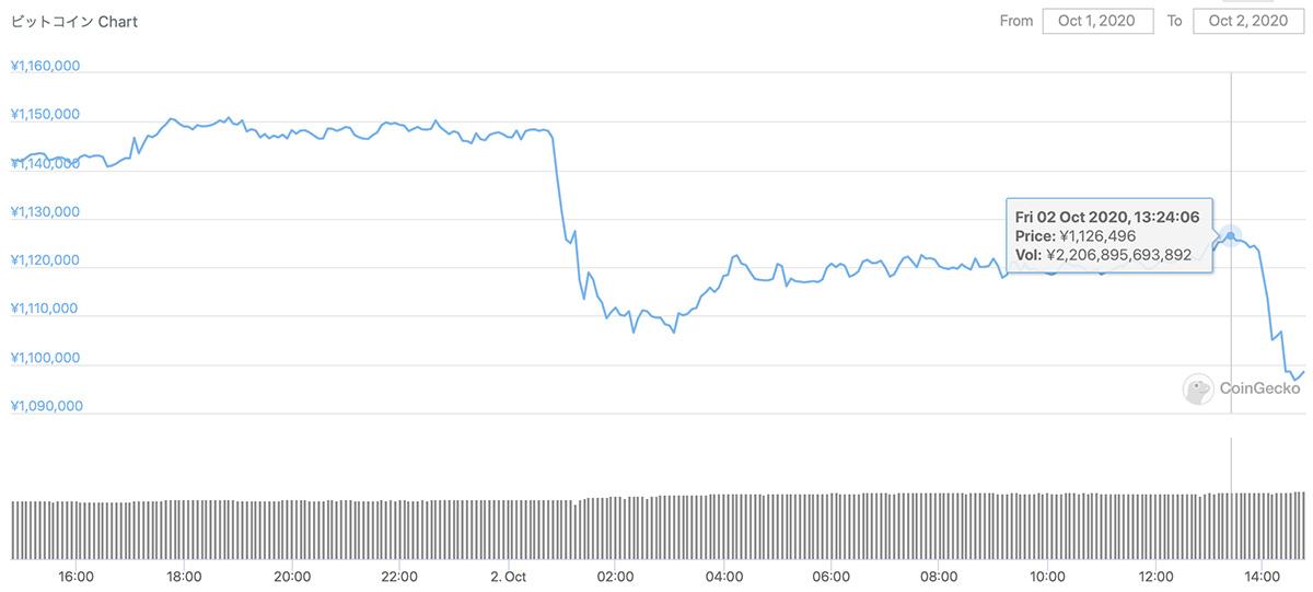 2020年10月1日〜2020年10月2日 BTCのチャート(引用:coingecko.com)