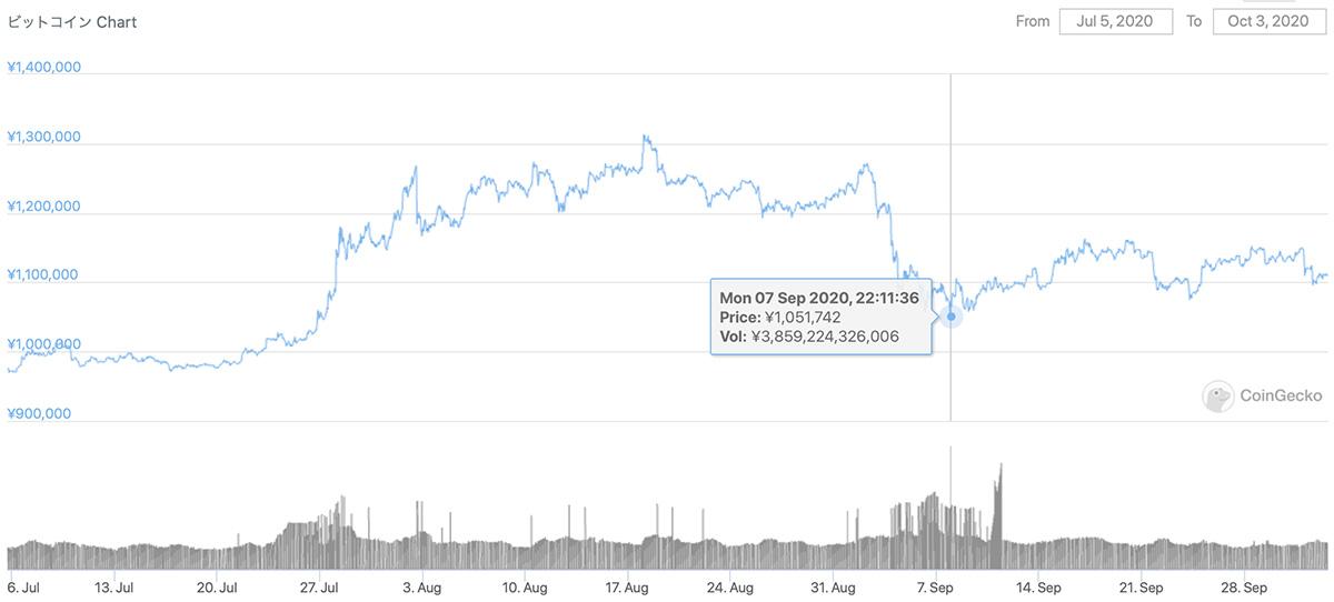 2020年7月5日〜2020年10月3日 BTCのチャート(引用:coingecko.com)
