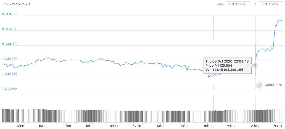 2020年10月8日〜2020年10月9日 BTCのチャート(引用:coingecko.com)