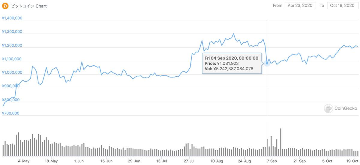 2020年4月23日〜2020年10月19日 BTCのチャート(引用:coingecko.com)