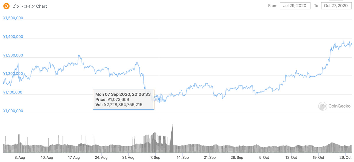 2020年7月29日〜2020年10月27日 BTCのチャート(引用:coingecko.com)