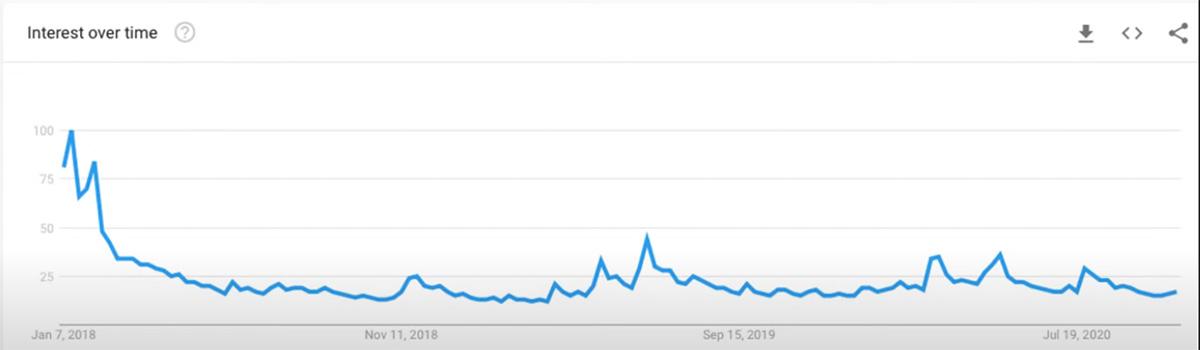 Googleトレンドのデータは過去2年間でビットコインへの関心が薄れてきていることを示している(画像:Bill Barhydt氏YouTube動画から)