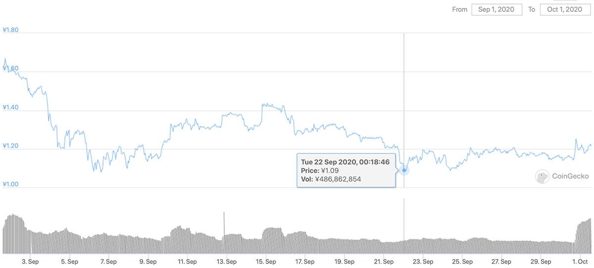 2020年9月1日〜2020年10月1日 CHZのチャート(画像:CoinGecko)