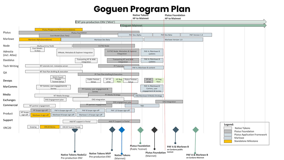 Goguen(ゴーグエン)期の開発ロードマップ(画像:IOHK)