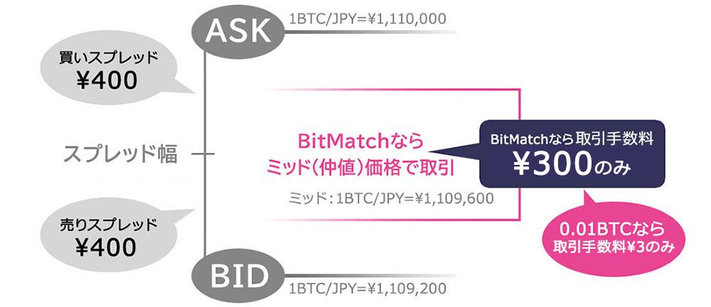 レバレッジ取引にて1BTCを取引した場合のスプレッドと仲値価格のイメージ例(画像:DMM Bitcoin)