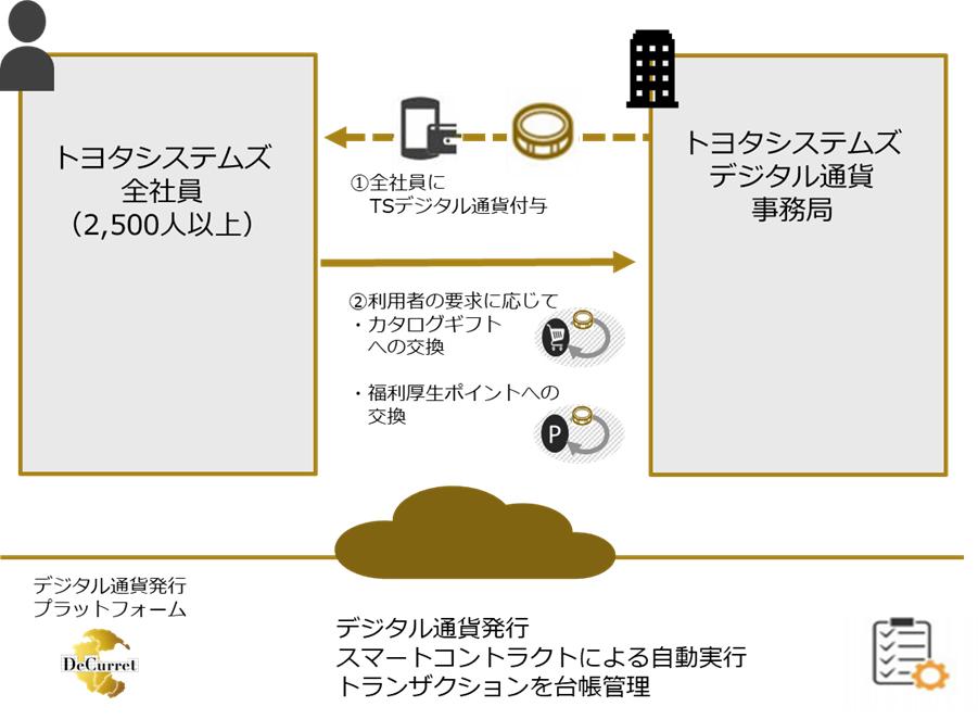 実証実験のイメージ図(画像:プレスリリース)