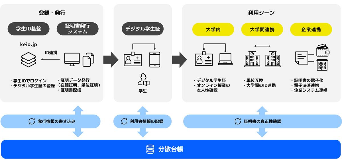 デジタルアイデンティティ基盤の利用イメージ(画像:プレスリリース)
