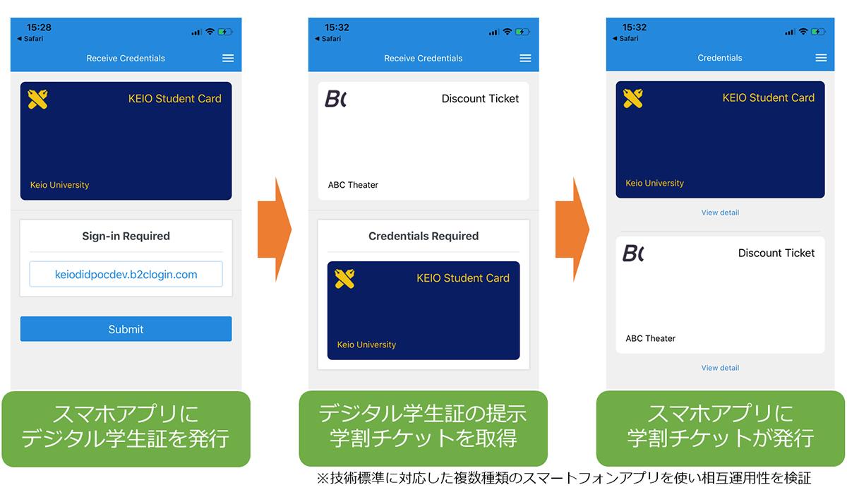 シナリオの一例)デジタル学生証を身分証明として提示し、学生割引チケットを発行(画像:プレスリリース)