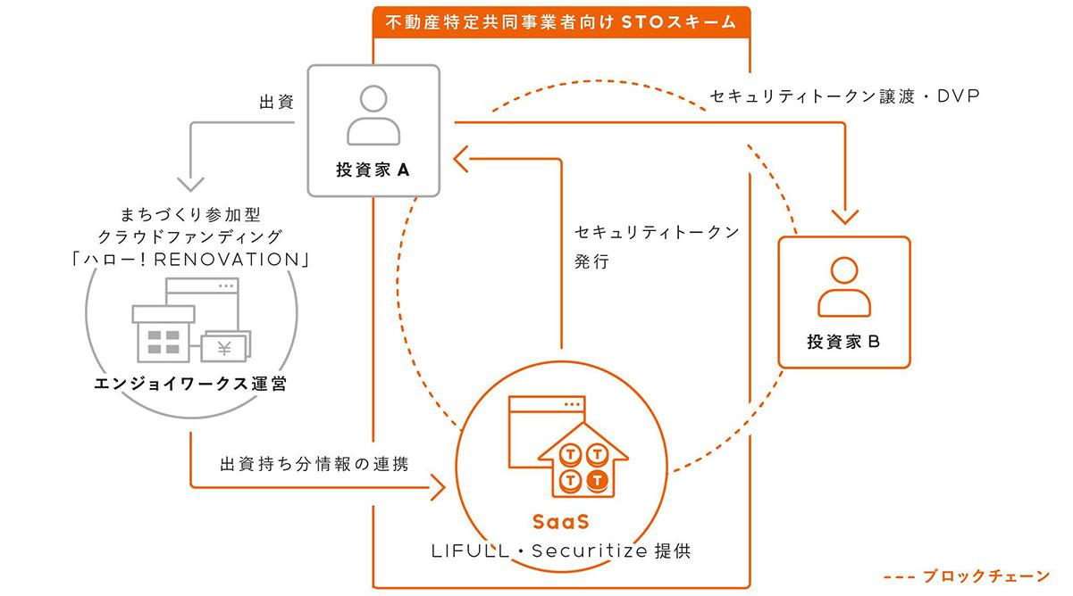 (画像:Securitize Japan株式会社)