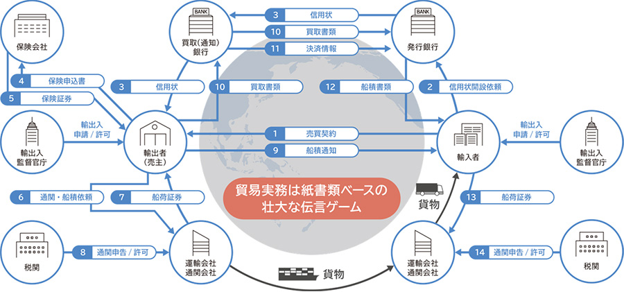 TradeWaltz導入前:従来は壮大な伝言ゲーム(画像:NTTデータ)