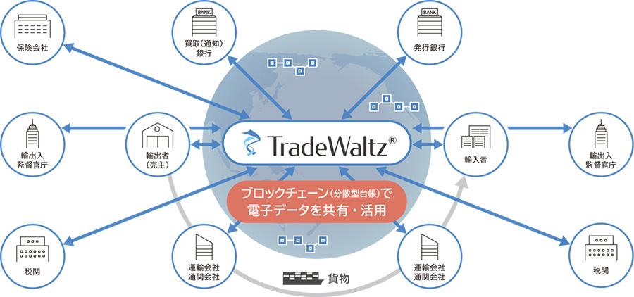TradeWaltz導入後:業界横断で貿易業務を一元的に管理(画像:NTTデータ)