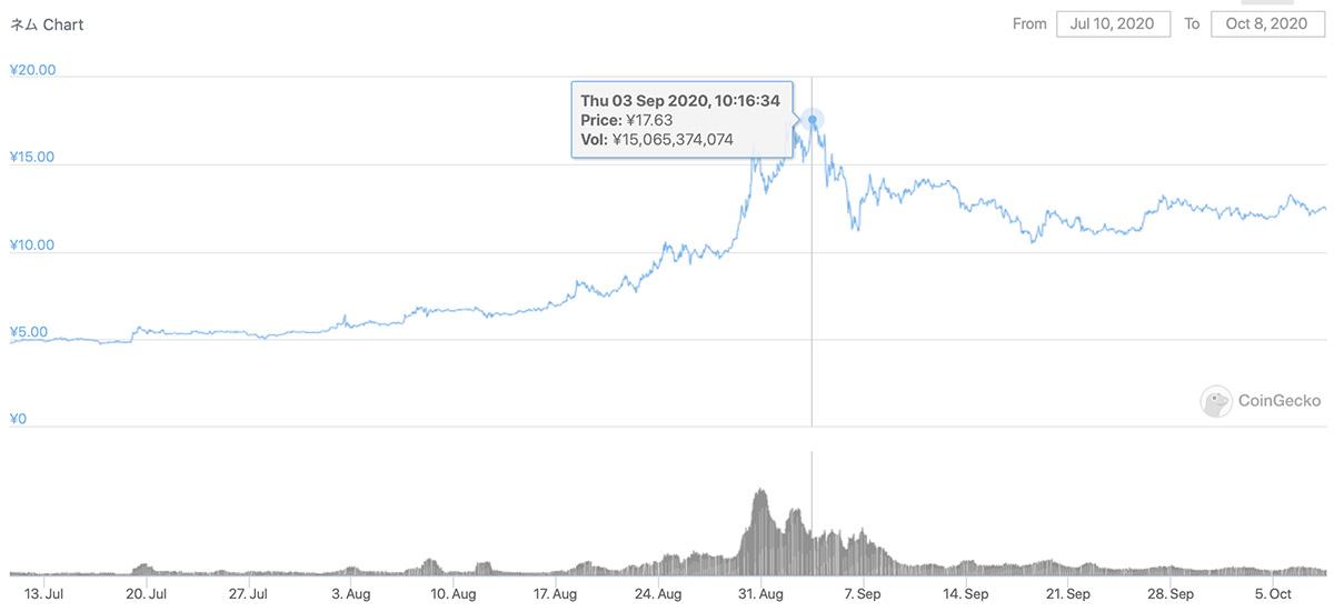 2020年7月10日〜2020年10月8日 XEMのチャート(引用:coingecko.com)