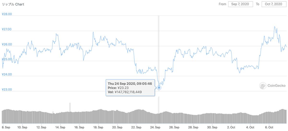 2020年9月7日〜2020年10月7日 XRPのチャート(引用:coingecko.com)