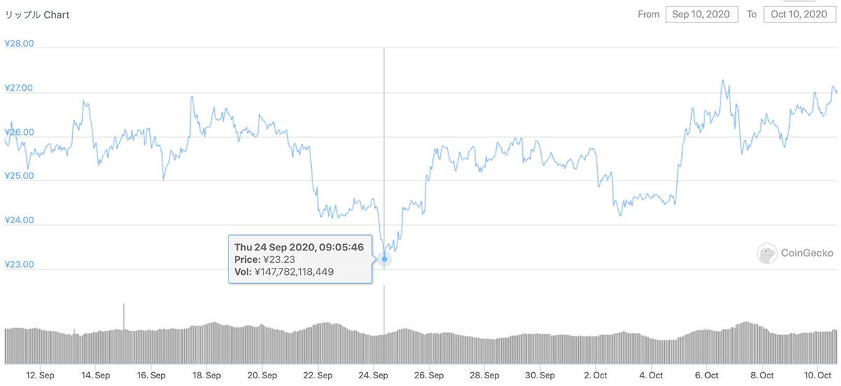 2020年9月10日〜2020年10月10日 XRPのチャート(引用:coingecko.com)