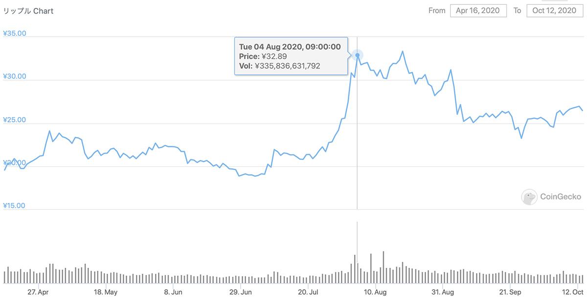 2020年4月16日〜2020年10月12日 XRPのチャート(引用:coingecko.com)