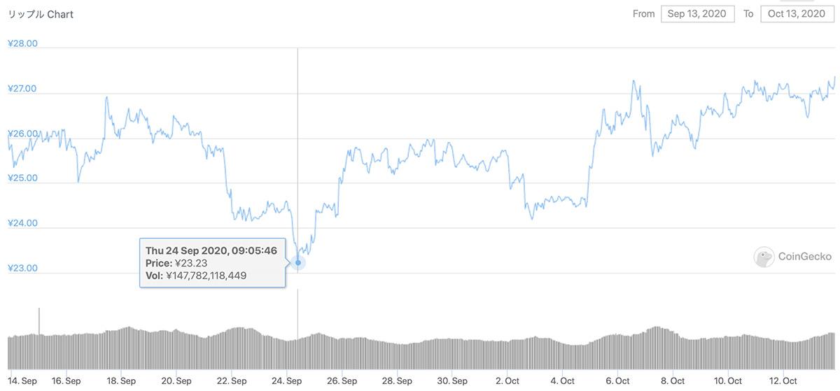 2020年9月13日〜2020年10月13日 XRPのチャート(引用:coingecko.com)