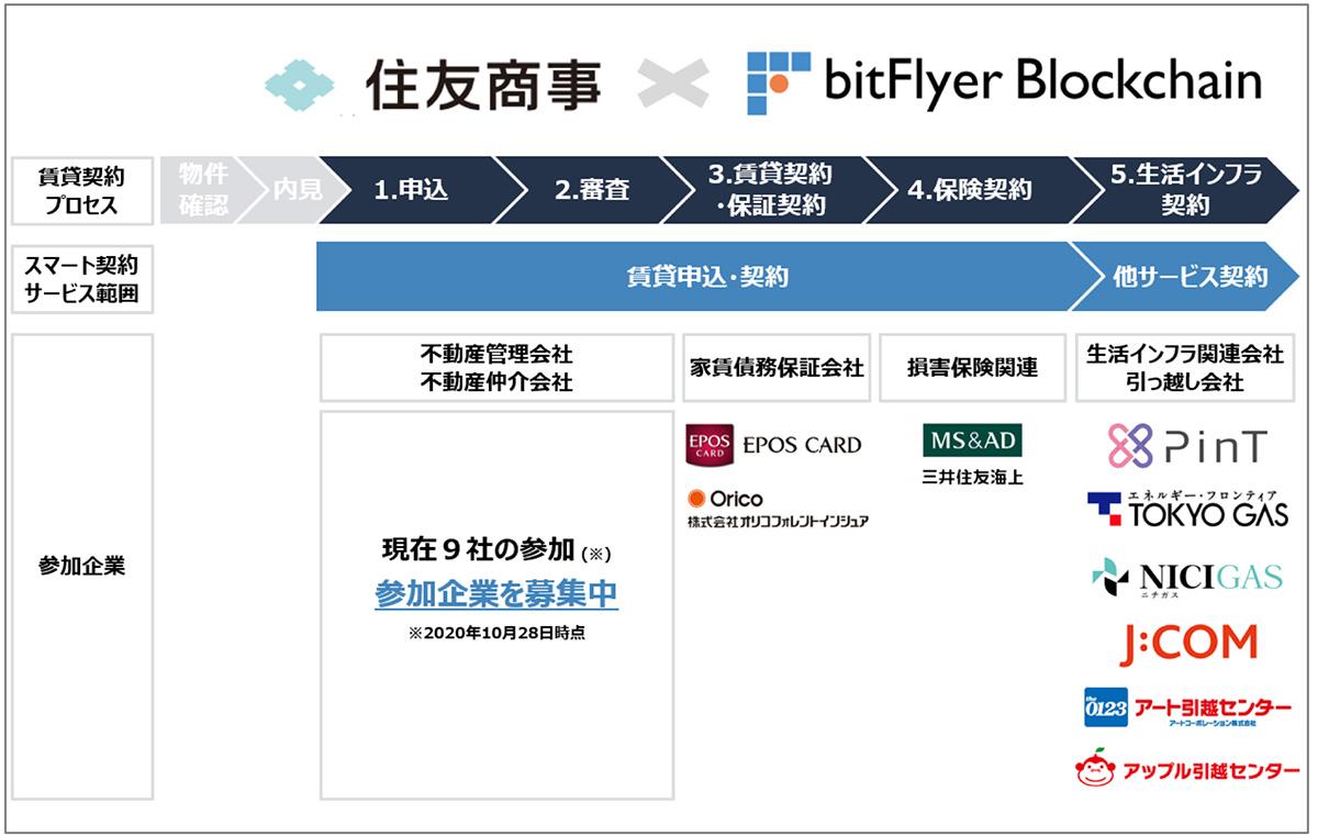 「スマート契約」プレ商用サービスの全体概要(画像:bitFlyer Blockchain)