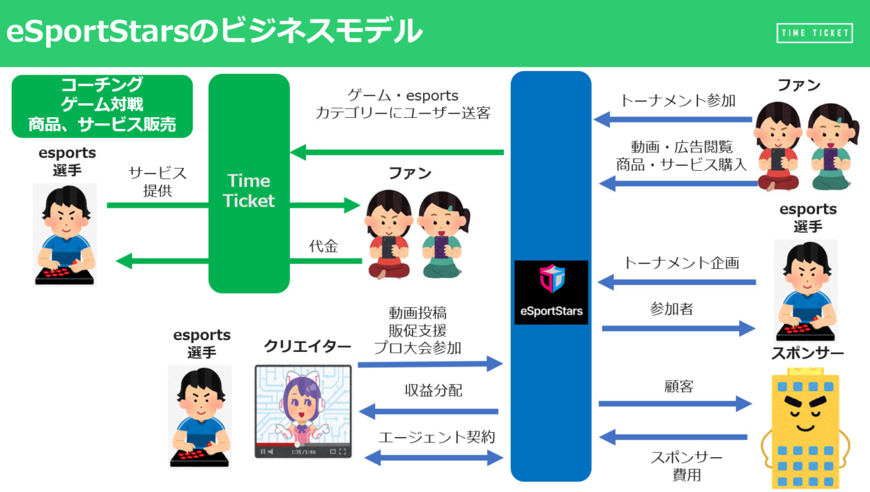 「eSportStars」のビジネスモデル(画像:TimeTicket)