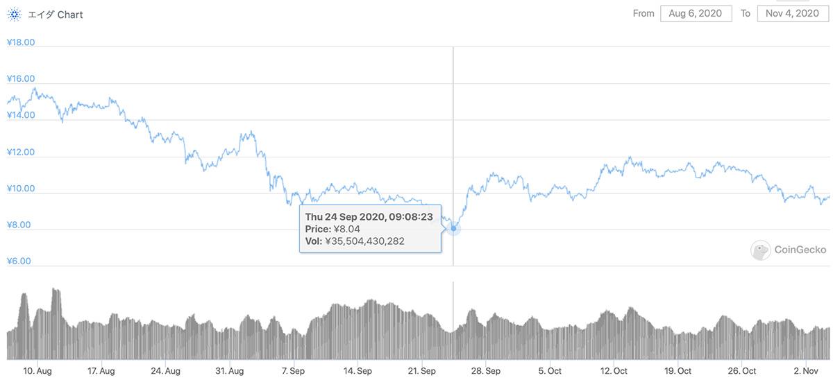 2020年8月6日〜2020年11月4日 ADAのチャート(引用:coingecko.com)