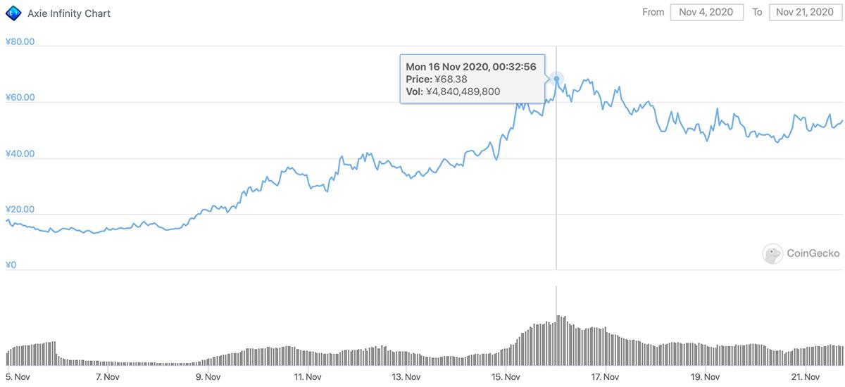 2020年11月4日〜2020年11月21日 AXSトークンのチャート(画像:CoinGecko)