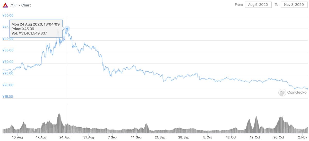2020年8月5日〜2020年11月3日 BATのチャート(画像:coingecko.com)