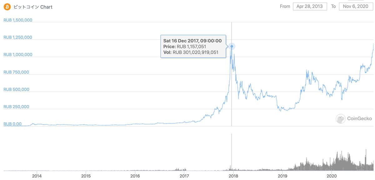 2013年4月28日〜2020年11月6日 BTC/RUBのチャート(画像:CoinGecko)