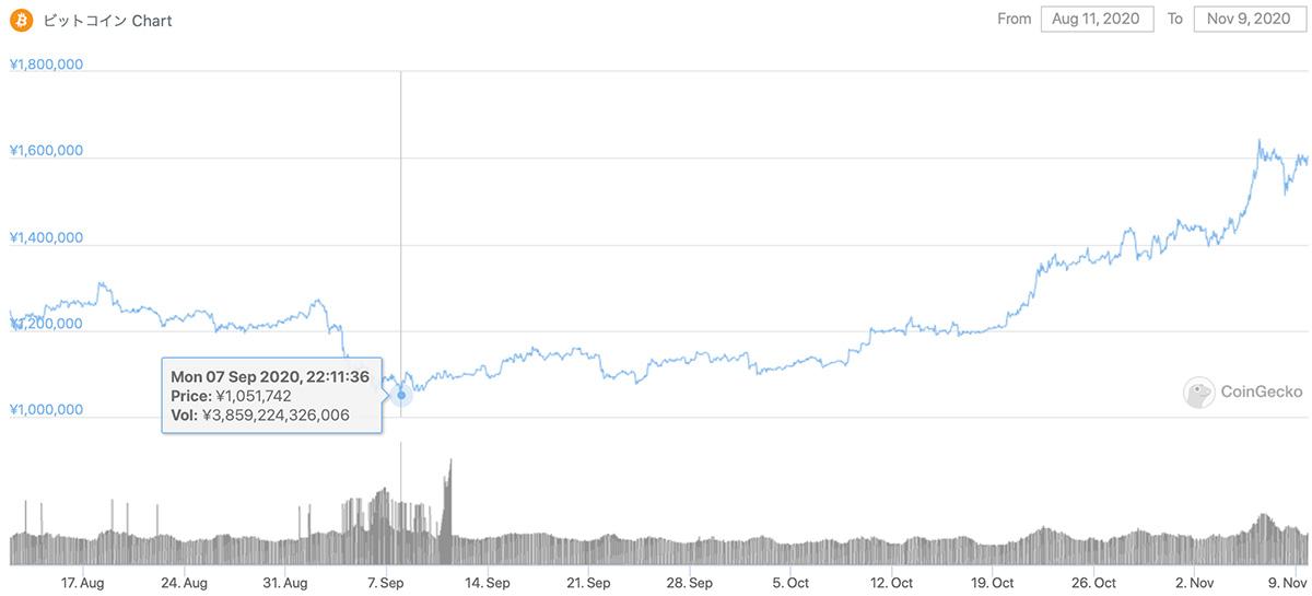 2020年8月11日〜2020年11月9日 BTCのチャート(引用:coingecko.com)