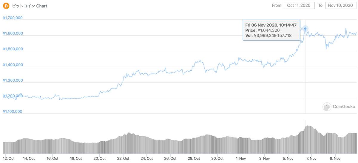 2020年10月11日〜2020年11月10日 BTCのチャート(引用:coingecko.com)